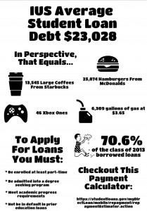 info graphic student loans