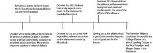 Alliance timeline-