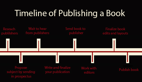 Publishing a book is often a long process