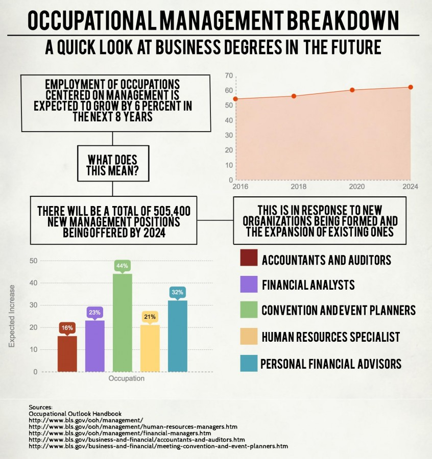 Occupational management breakdown