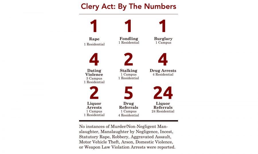 IUS releases annual Clery Act statistics